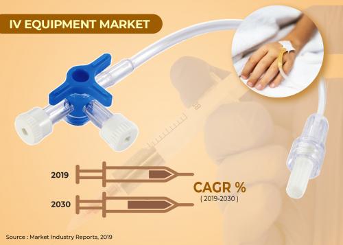 IV Equipment Market'