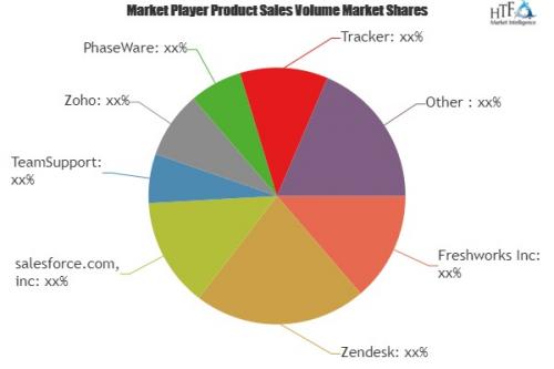 Customer Support Software Market'