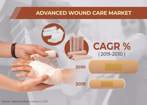 Advanced Wound care Market'