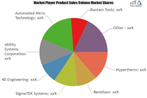 Computer Numerical Control Software Market'