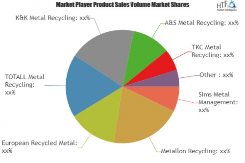 Metal Recycling Market Analysis & Forecast For Next '