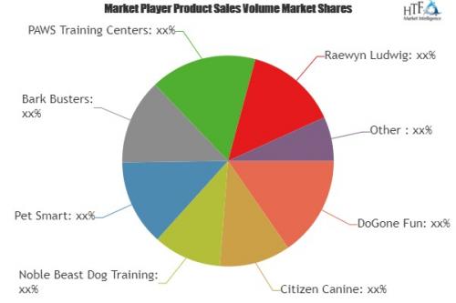 Dog Training Services Market'