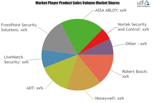 Residential Security Systems Market Projected to Show Strong'