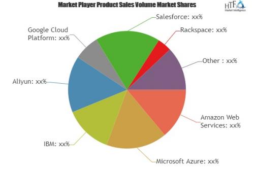 Cloud Computing Market Analysis & Forecast For Next '