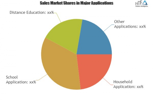 Education Software Market Analysis & Forecast For Ne'
