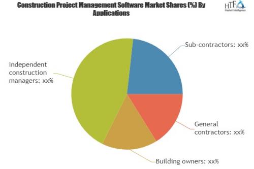 Construction Project Management Software Market Analysis &am'