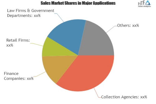 Debt Collection Software Market Analysis & Forecast '