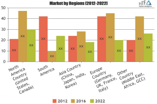 Live Platform Market Analysis & Forecast For Next 5 '