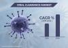 Viral Clearance Market'