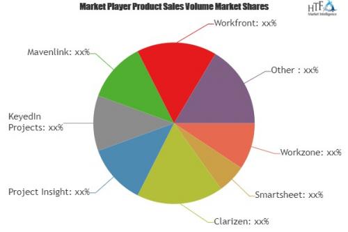 Marketing Project Management Software Market'