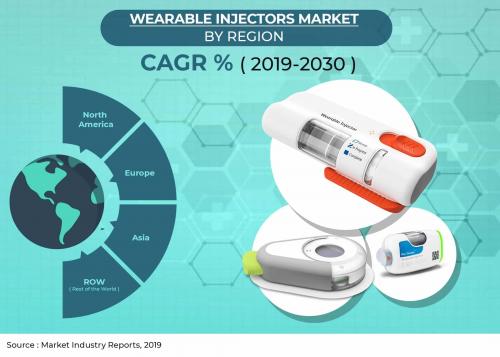 Wearable Injectors Market'