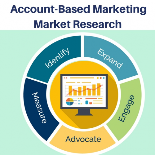 Account-Based Marketing market'