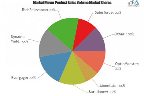 E-Commerce Personalization Software Market Is Likely to Expe'