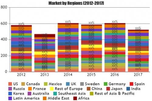 Cloud Supply Chain Management Market Astonishing Growth'