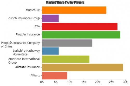 Motor Vehicle Insurance Market to Witness Huge Growth'