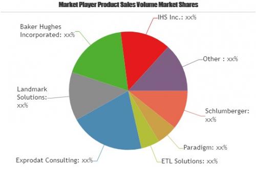 Exploration & Production Software Market Astonishing'