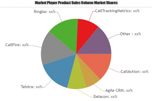 Call Tracking Software Market to Witness Huge Growth'