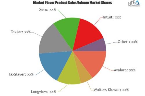 Tax Management Software Market is Thriving Worldwide| Shoebo'