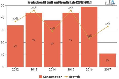 Digital Thread Market Increasing the Growth Worldwide| Key P'