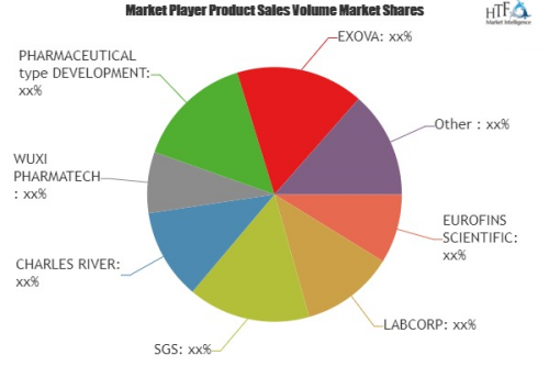 Healthcare Analytical Testing Services Market'