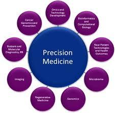 Precision Medicine Market'
