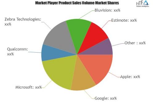 Marketing Technology Market'