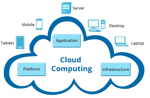 Global Cloud Computing Services Market'