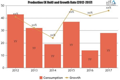 K-12 Online Tutoring Market Analysis & Forecast For '