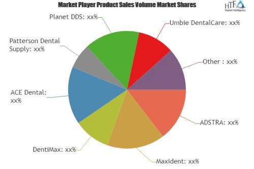 Dental Software Management Market to enjoy 'explosive g'