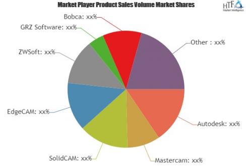 CAM Software Market'