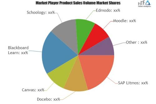 Learning Management System (LMS) Software Market'