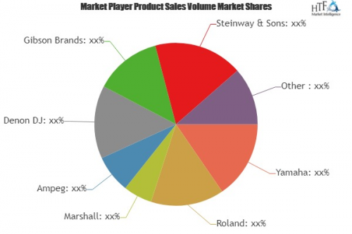 Electronic Musical Instruments Market'