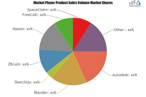 3D Computer Graphics Software Market'