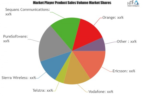 Long-Term Evolution (LTE) Internet of Things (IoT) Market'