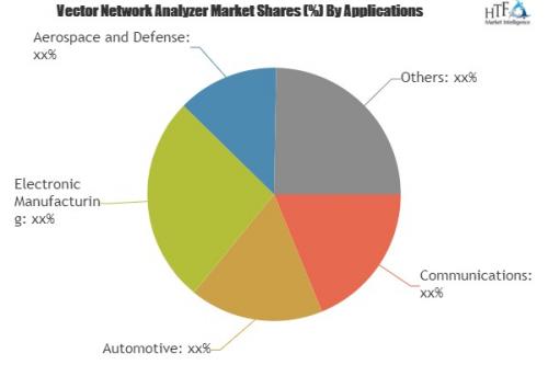 Vector Network Analyzer (VNA)'
