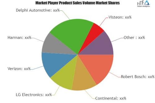 Telematics Solutions Market'