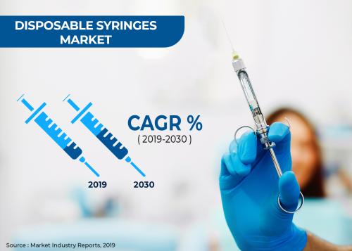Disposable Syringes Market'
