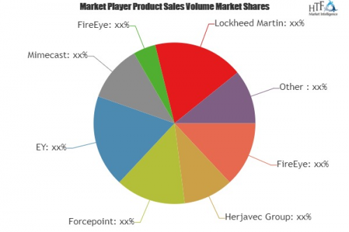 Cyber Security of Security Services Market'