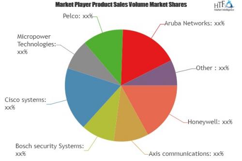 Wireless Monitoring and Surveillance Market'