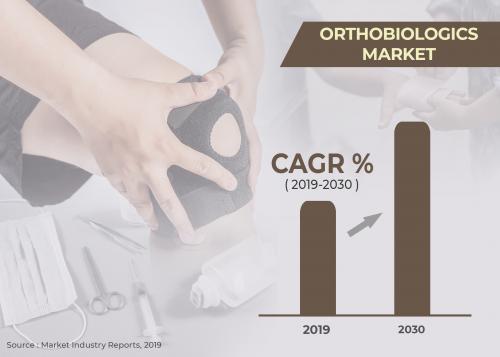 Orthobiologics Market'