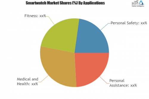 Smartwatch Market Projected to Show Strong Growth'