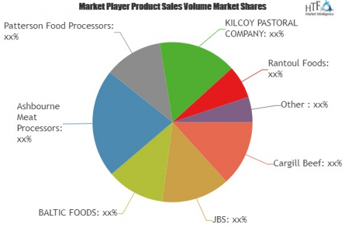 Frozen Meat & Poultry Market Analysis & Fore'