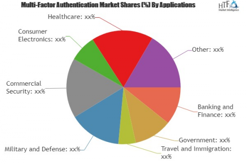 Multi-Factor Authentication Market Projected to Show Strong'