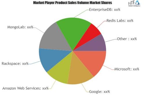 Enterprise Database Market Analysis & Forecast For N'