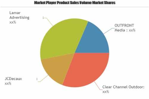 Digital OOH Market to Witness Huge Growth by 2025'