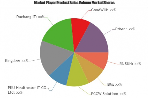 Electronic Health Records Market to Witness Huge Growth'