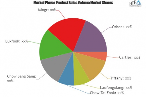 Wedding Ring Market to Witness Huge Growth by 2025| Cartier,'