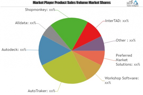 Auto Collision Repair Software Market Overview by Trend, Cha'