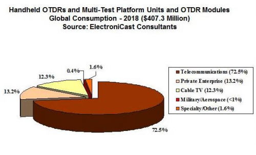 Handheld Optical Time Domain Reflectometer Global Market'