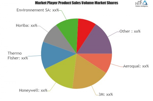 Weather Monitoring System Market'